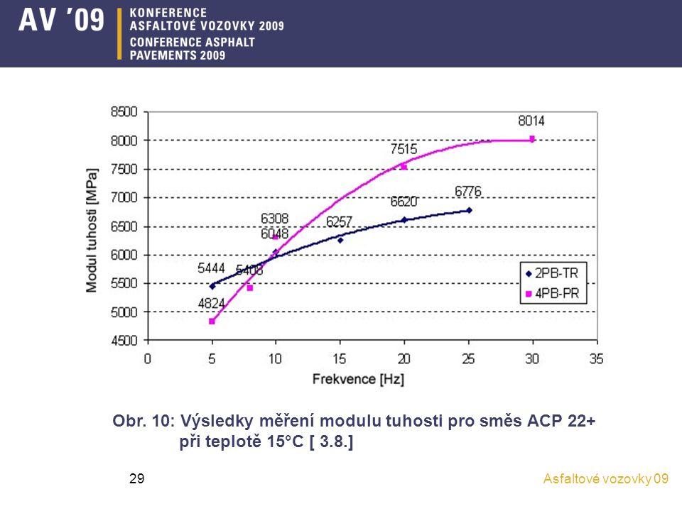 Asfaltové vozovky 0929 Obr. 10: Výsledky měření modulu tuhosti pro směs ACP 22+ při teplotě 15°C [ 3.8.]