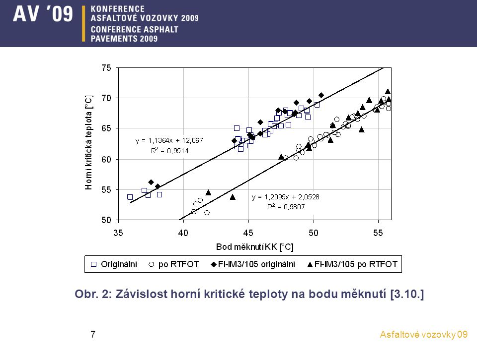Asfaltové vozovky 097 Obr. 2: Závislost horní kritické teploty na bodu měknutí [3.10.]