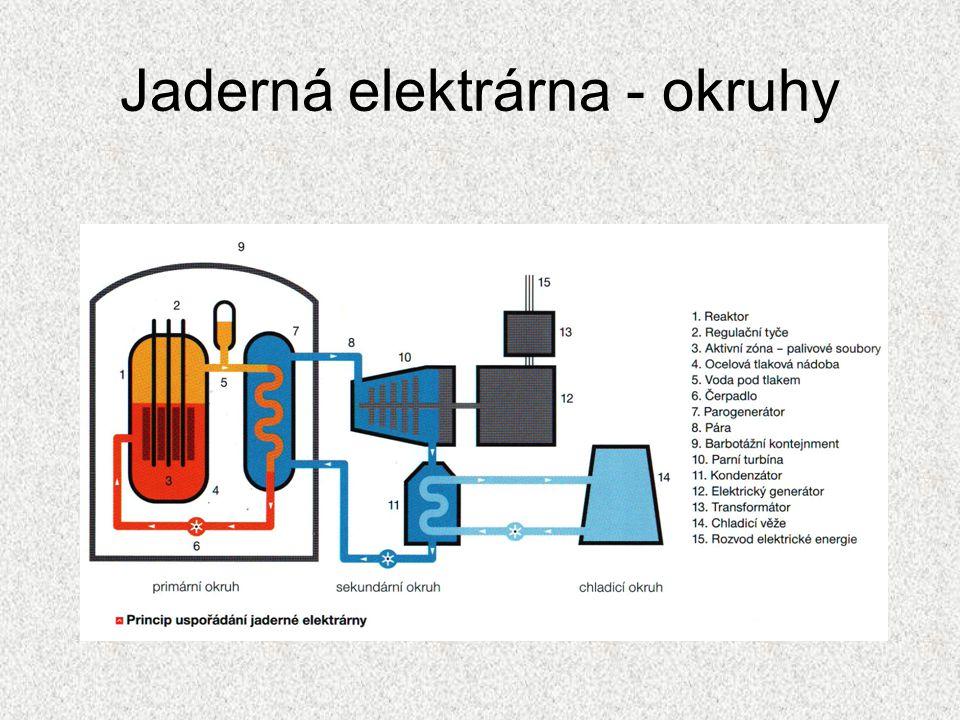 Primární okruh Jaderný reaktor – řízená štěpná reakce - štěpení uranu U 235 Aktivní zóna = prostor, v němž dochází ke štěpení jader uranu.