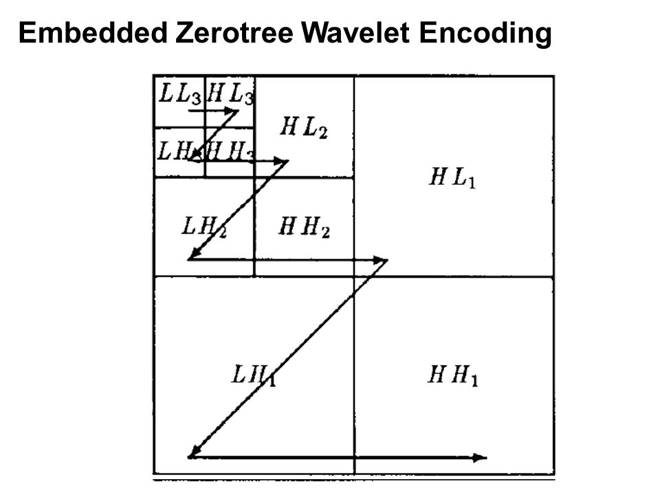 Embedded Zerotree Wavelet Encoding