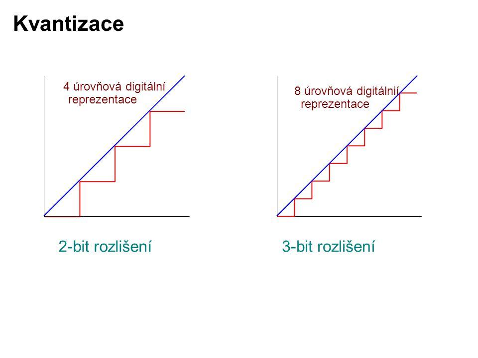 2-bit rozlišení3-bit rozlišení 4 úrovňová digitální reprezentace 8 úrovňová digitálnií reprezentace Kvantizace