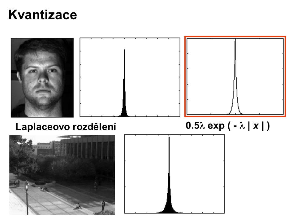 Laplaceovo rozdělení 0.5 exp ( - | x | ) Kvantizace
