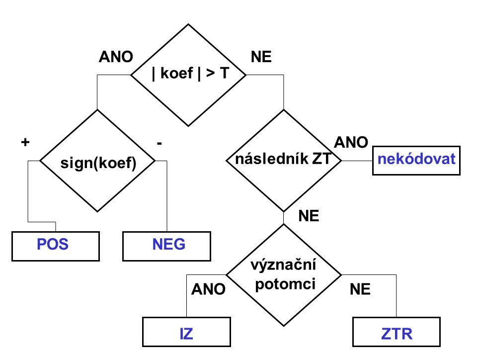 | koef | > T sign(koef) následník ZT význační potomci ANO NE +- POSNEG IZZTR nekódovat