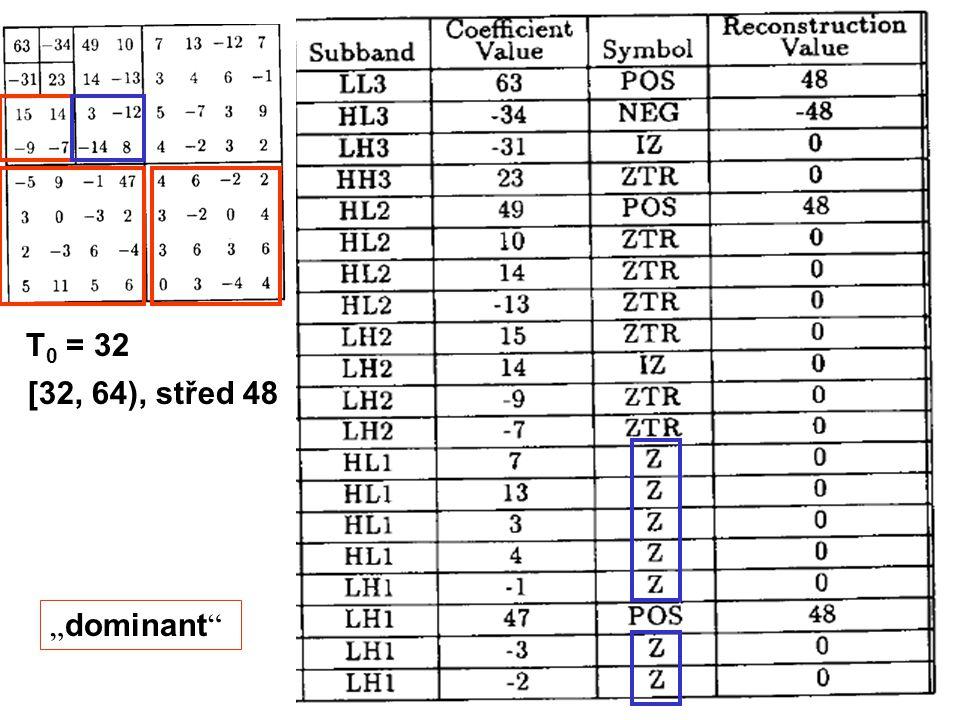 """T 0 = 32 [32, 64), střed 48 """" dominant"""