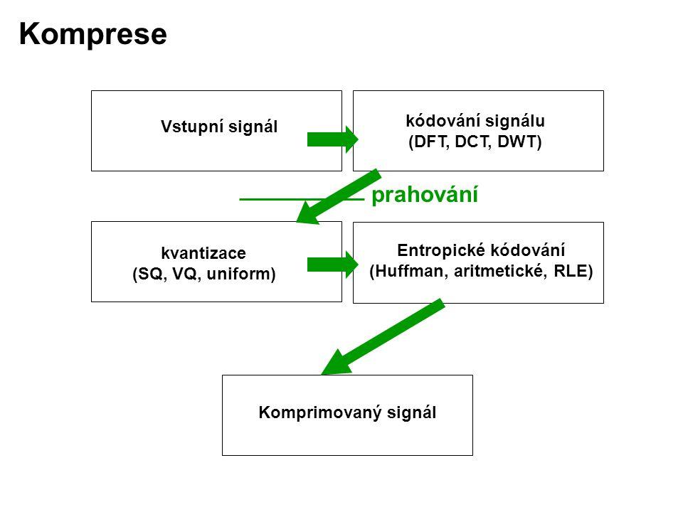 kódování signálu (DFT, DCT, DWT) kvantizace (SQ, VQ, uniform) Entropické kódování (Huffman, aritmetické, RLE) Vstupní signál Komprimovaný signál prahování
