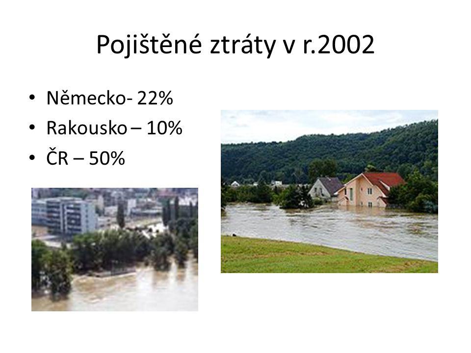 Pojištěné ztráty v r.2002 Německo- 22% Rakousko – 10% ČR – 50%