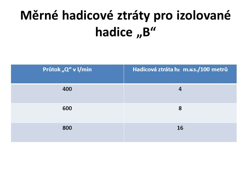 "Měrné hadicové ztráty pro izolované hadice ""B"" Průtok ""Q"" v l/minHadicová ztráta h z m.v.s./100 metrů 4004 6008 80016"