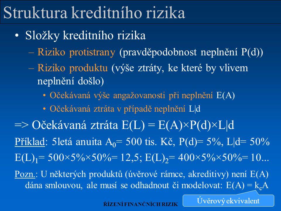 ŘÍZENÍ FINANČNÍCH RIZIK Struktura kreditního rizika Složky kreditního rizika –Riziko protistrany (pravděpodobnost neplnění P(d)) –Riziko produktu (výš