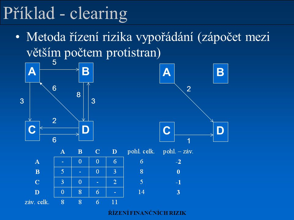ŘÍZENÍ FINANČNÍCH RIZIK Příklad - clearing Metoda řízení rizika vypořádání (zápočet mezi větším počtem protistran) 3 8 6 6 3 AB CD 5 2 1 2 AB CD