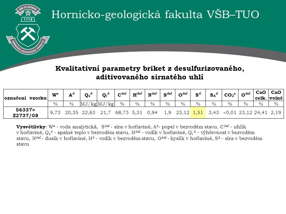 Hornicko-geologická fakulta VŠB–TUO označení vzorku WaWa AdAd QsdQsd QidQid C daf H daf N daf S daf O daf SdSd SAdSAd CO 2 a O daf CaO celk. CaO volné