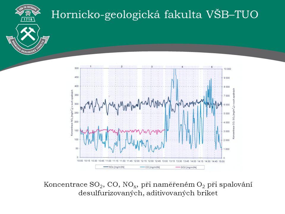 Hornicko-geologická fakulta VŠB–TUO Koncentrace SO 2, CO, NO x, při naměřeném O 2 při spalování desulfurizovaných, aditivovaných briket