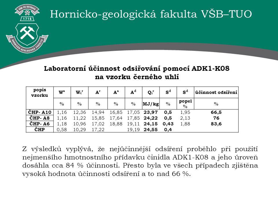 Hornicko-geologická fakulta VŠB–TUO popis vzorku WaWa WtrWtr ArAr AaAa AdAd QirQir SdSd SdSd účinnost odsíření %%%MJ/kg% popel % % ČHP- A10 1,1612,361
