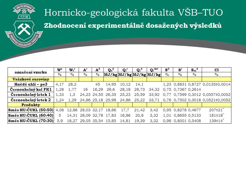 Hornicko-geologická fakulta VŠB–TUO Zhodnocení experimentálně dosažených výsledků označení vzorku WaWa WtrWtr ArAr AdAd QsdQsd QirQir QidQid Q i daf S
