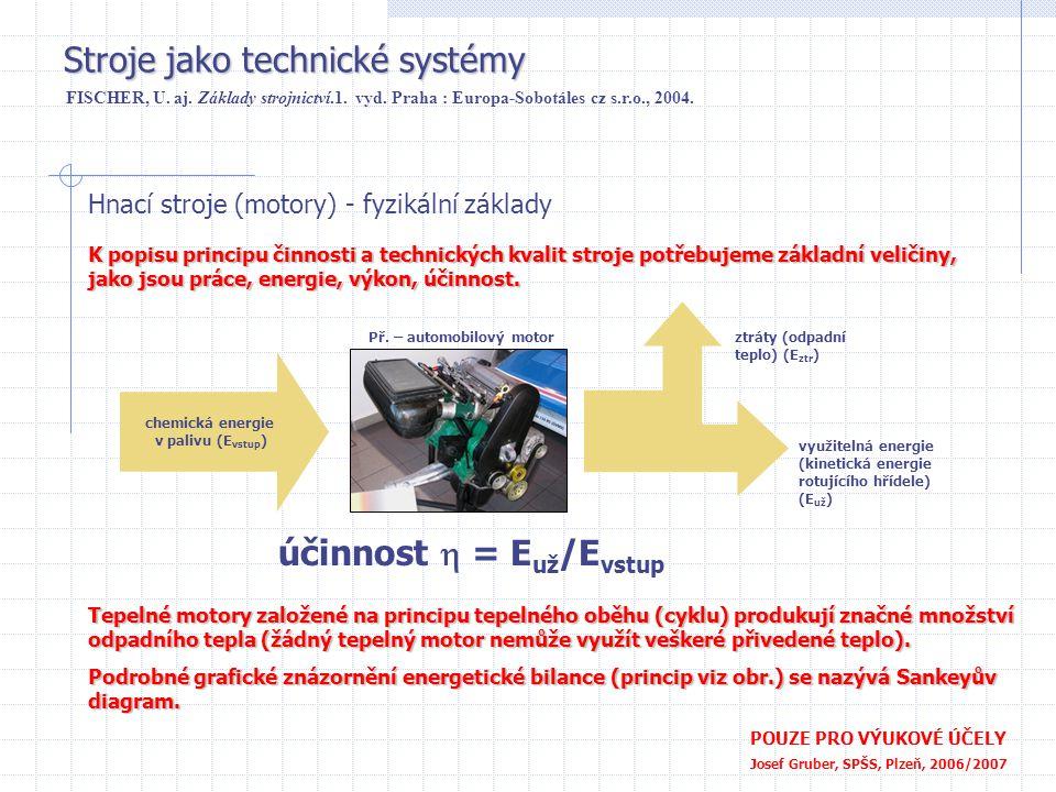 Stroje jako technické systémy POUZE PRO VÝUKOVÉ ÚČELY Josef Gruber, SPŠS, Plzeň, 2006/2007 Hnací stroje (motory) - fyzikální základy FISCHER, U.
