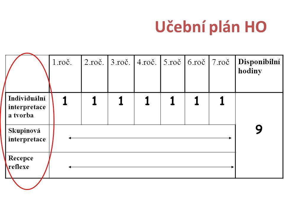 Učební plán HO 1.roč.2.roč.3.roč.4.roč.5.roč6.roč7.roč Disponibilní hodiny Individuální interpretace a tvorba 1111111 9 Skupinová interpretace Recepce