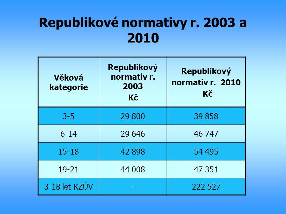 Republikové normativy r. 2003 a 2010 Věková kategorie Republikový normativ r. 2003 Kč Republikový normativ r. 2010 Kč 3-529 80039 858 6-1429 64646 747