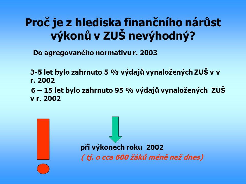 Proč je z hlediska finančního nárůst výkonů v ZUŠ nevýhodný? Do agregovaného normativu r. 2003 3-5 let bylo zahrnuto 5 % výdajů vynaložených ZUŠ v v r