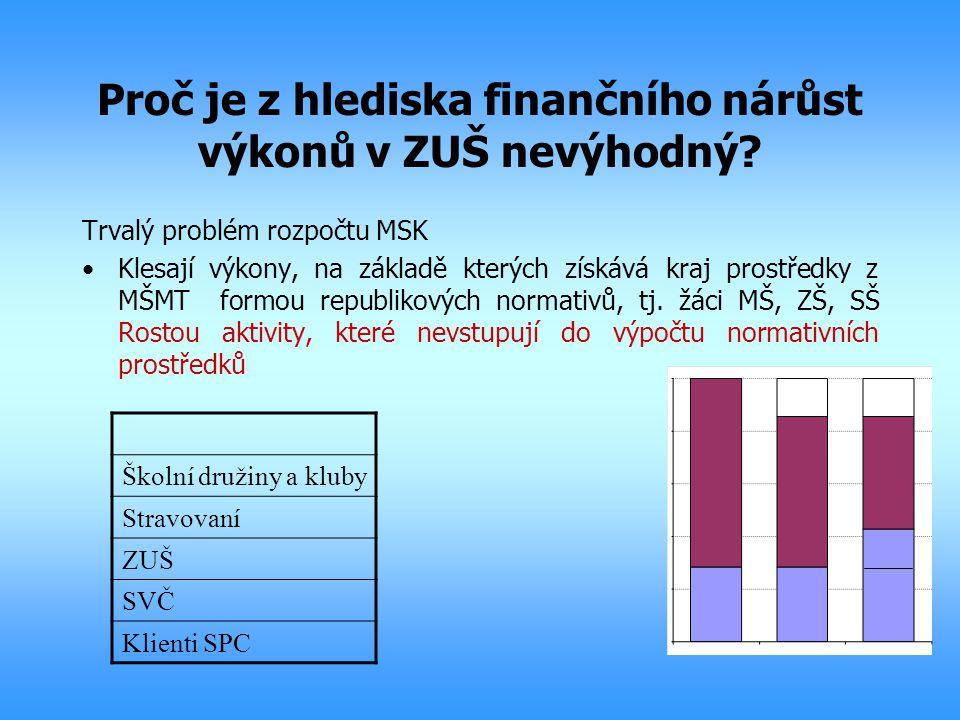 Trvalý problém rozpočtu MSK Klesají výkony, na základě kterých získává kraj prostředky z MŠMT formou republikových normativů, tj. žáci MŠ, ZŠ, SŠ Rost