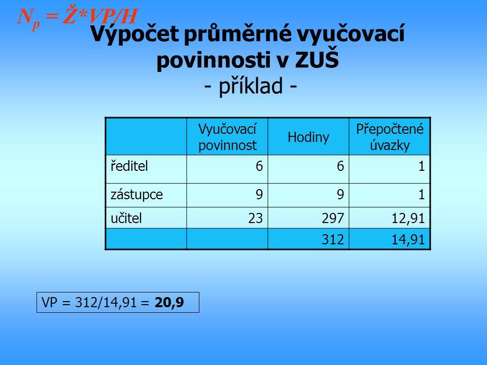 Výpočet průměrné vyučovací povinnosti v ZUŠ - příklad - VP = 312/14,91 = 20,9 Vyučovací povinnost Hodiny Přepočtené úvazky ředitel661 zástupce991 učit