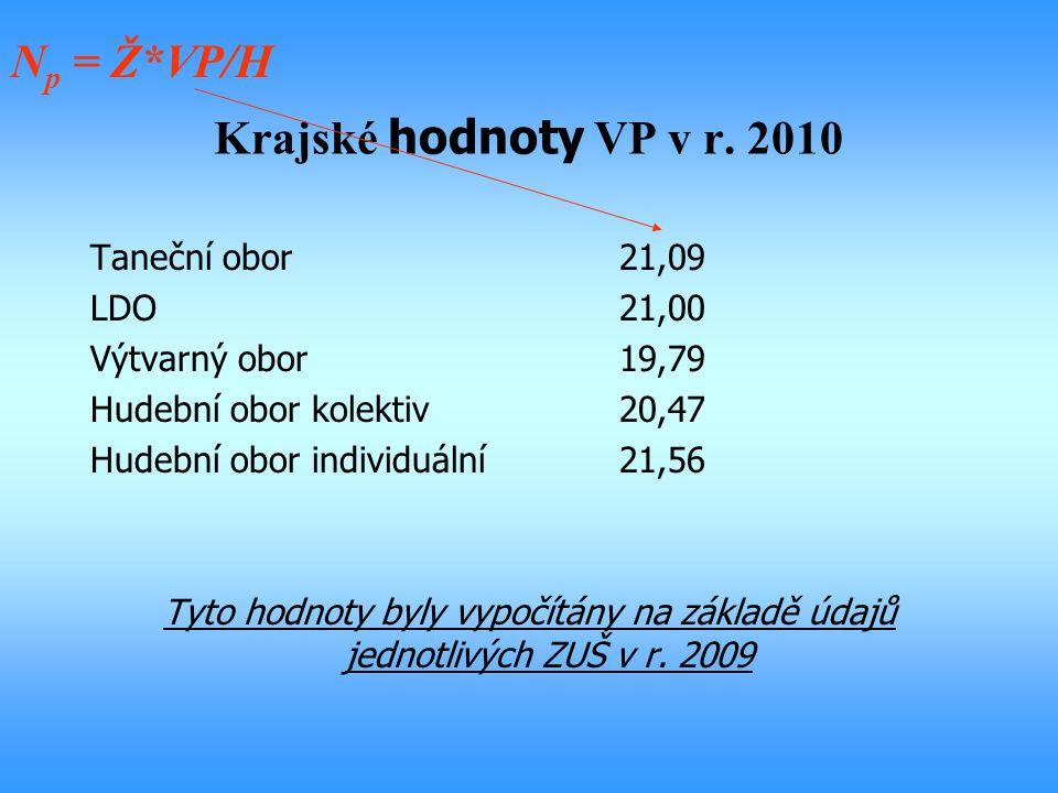 Krajské hodnoty VP v r. 2010 Taneční obor21,09 LDO21,00 Výtvarný obor19,79 Hudební obor kolektiv20,47 Hudební obor individuální21,56 Tyto hodnoty byly