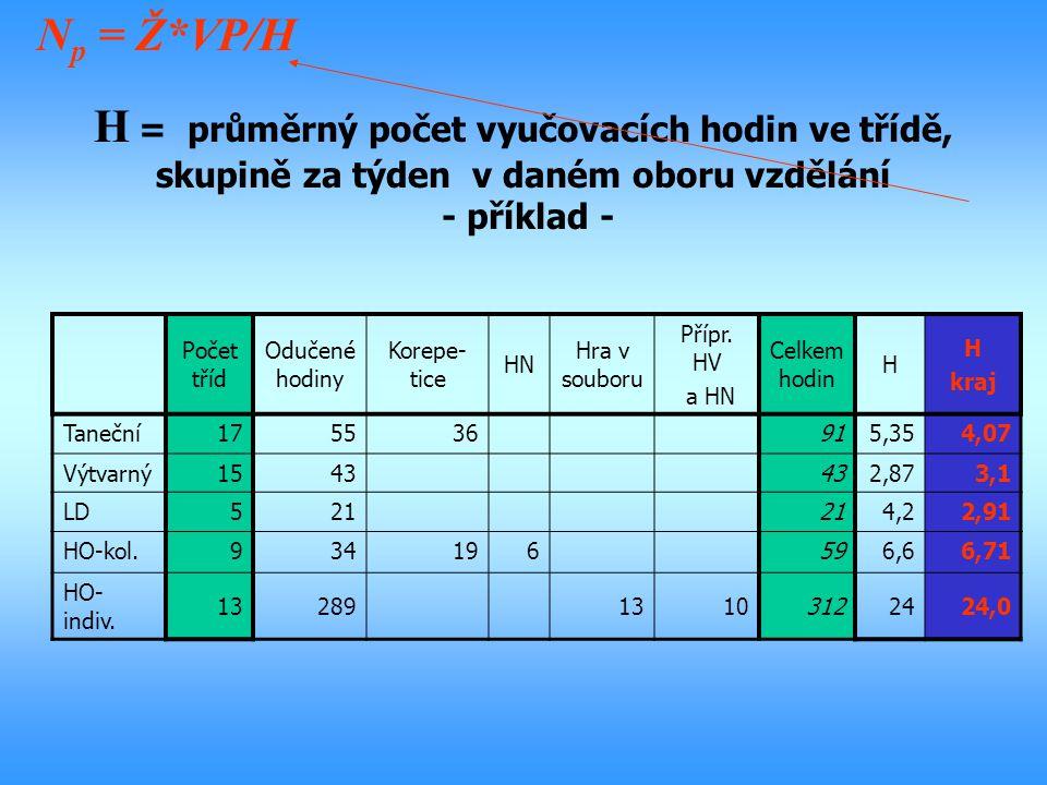 H = průměrný počet vyučovacích hodin ve třídě, skupině za týden v daném oboru vzdělání - příklad - N p = Ž*VP/H Počet tříd Odučené hodiny Korepe- tice
