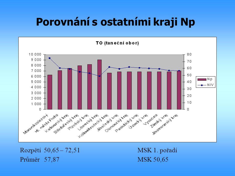 Porovnání s ostatními kraji Np Rozpětí 50,65 – 72,51MSK 1. pořadí Průměr 57,87MSK 50,65
