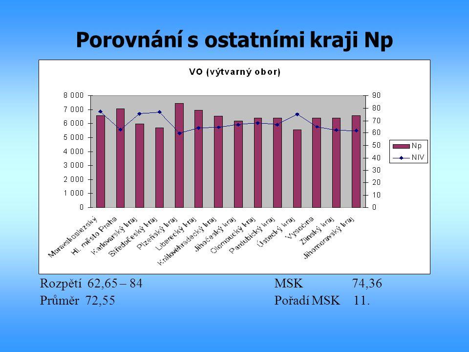 Porovnání s ostatními kraji Np Rozpětí 62,65 – 84MSK 74,36 Průměr 72,55Pořadí MSK 11.