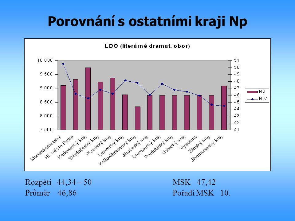 Porovnání s ostatními kraji Np Rozpětí 44,34 – 50MSK 47,42 Průměr 46,86Pořadí MSK 10.