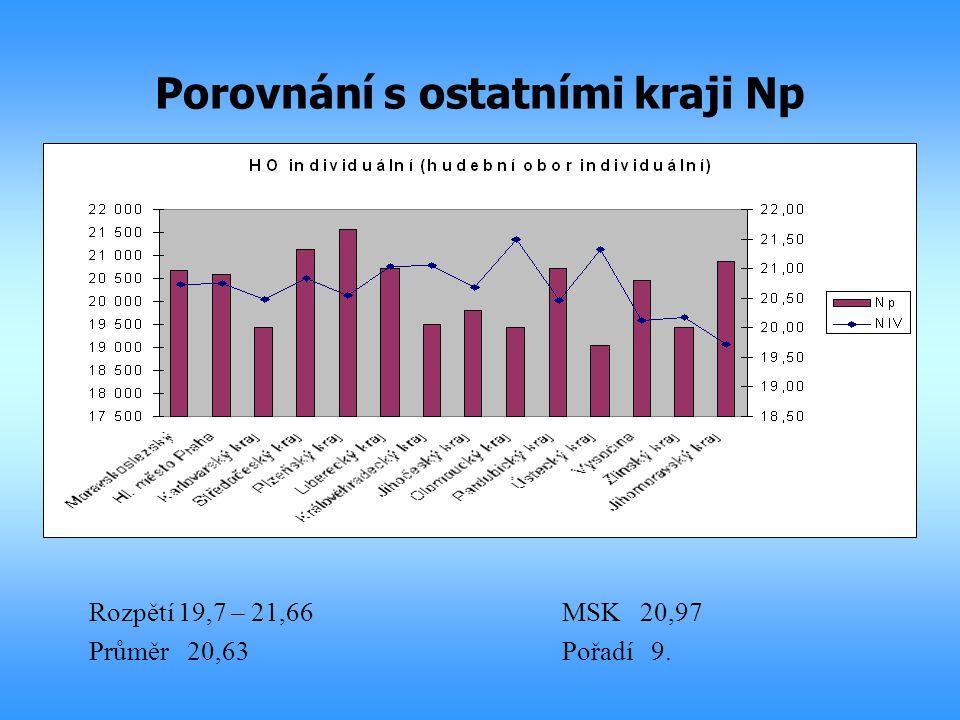 Porovnání s ostatními kraji Np Rozpětí 19,7 – 21,66MSK 20,97 Průměr 20,63Pořadí 9.