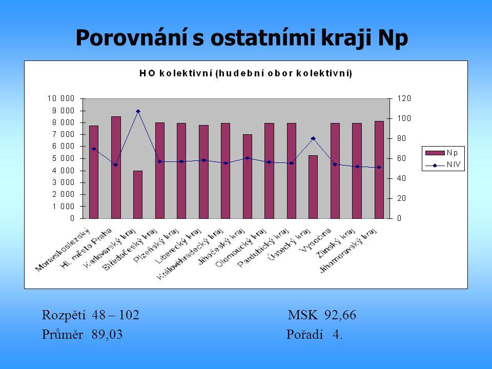 Porovnání s ostatními kraji Np Rozpětí 48 – 102MSK 92,66 Průměr89,03 Pořadí 4.
