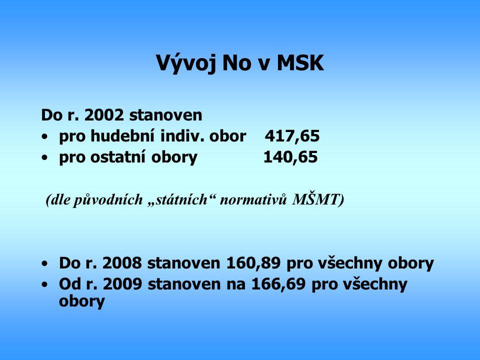 """Vývoj No v MSK Do r. 2002 stanoven pro hudební indiv. obor 417,65 pro ostatní obory 140,65 (dle původních """"státních"""" normativů MŠMT) Do r. 2008 stanov"""