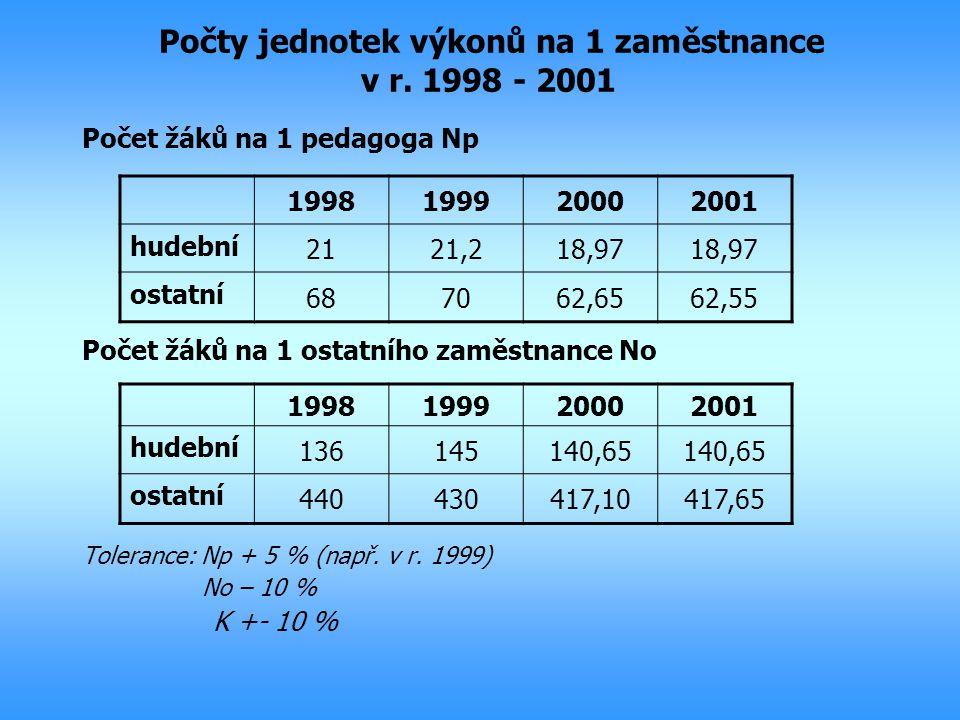 Počty jednotek výkonů na 1 zaměstnance v r. 1998 - 2001 Počet žáků na 1 pedagoga Np Počet žáků na 1 ostatního zaměstnance No Tolerance: Np + 5 % (např