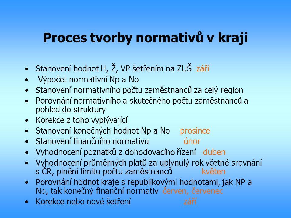 Proces tvorby normativů v kraji Stanovení hodnot H, Ž, VP šetřením na ZUŠ září Výpočet normativní Np a No Stanovení normativního počtu zaměstnanců za