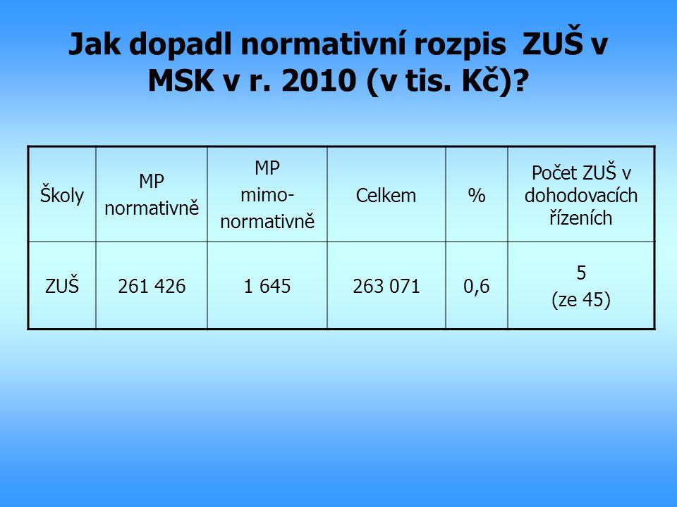 Jak dopadl normativní rozpis ZUŠ v MSK v r. 2010 (v tis. Kč)? Školy MP normativně MP mimo- normativně Celkem% Počet ZUŠ v dohodovacích řízeních ZUŠ261