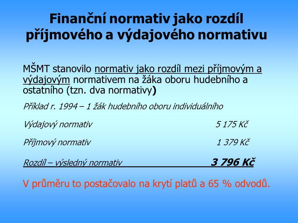 Finanční normativ jako rozdíl příjmového a výdajového normativu MŠMT stanovilo normativ jako rozdíl mezi příjmovým a výdajovým normativem na žáka obor