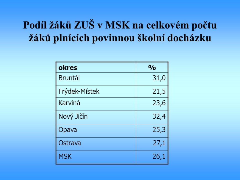 Podíl žáků ZUŠ v MSK na celkovém počtu žáků plnících povinnou školní docházku okres% Bruntál31,0 Frýdek-Místek21,5 Karviná23,6 Nový Jičín32,4 Opava25,