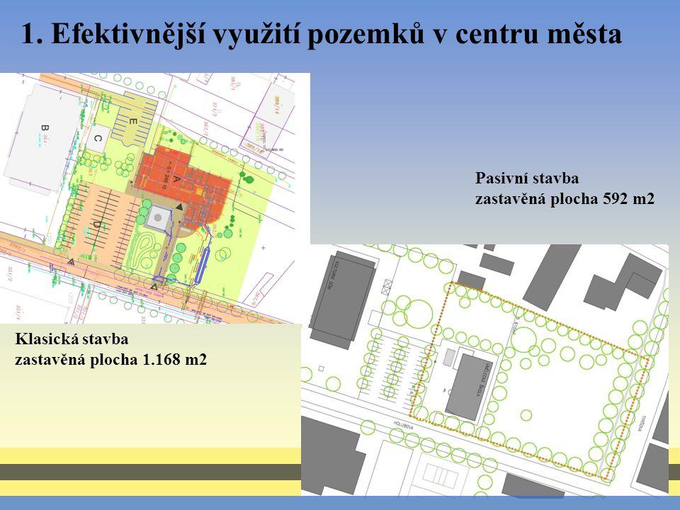 1. Efektivnější využití pozemků v centru města Klasická stavba zastavěná plocha 1.168 m2 Pasivní stavba zastavěná plocha 592 m2