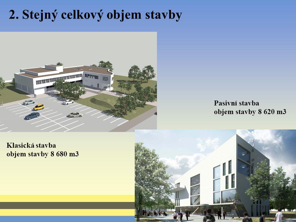 2. Stejný celkový objem stavby Klasická stavba objem stavby 8 680 m3 Pasivní stavba objem stavby 8 620 m3