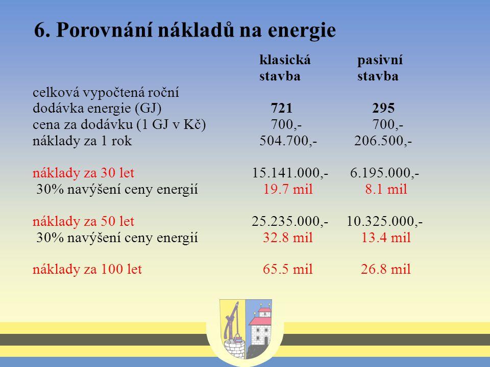 6. Porovnání nákladů na energie klasická pasivní stavbastavba celková vypočtená roční dodávka energie (GJ) 721 295 cena za dodávku (1 GJ v Kč) 700,- 7