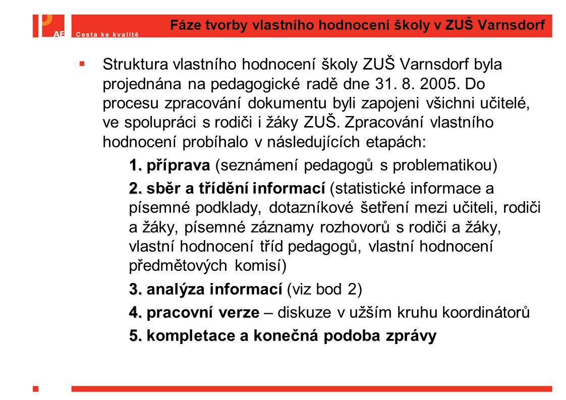 Fáze tvorby vlastního hodnocení školy v ZUŠ Varnsdorf  Struktura vlastního hodnocení školy ZUŠ Varnsdorf byla projednána na pedagogické radě dne 31.