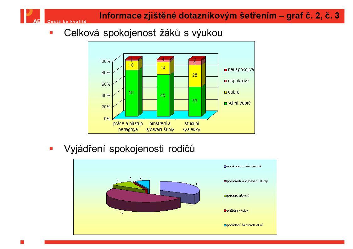 Informace zjištěné dotazníkovým šetřením – graf č. 2, č. 3  Celková spokojenost žáků s výukou  Vyjádření spokojenosti rodičů