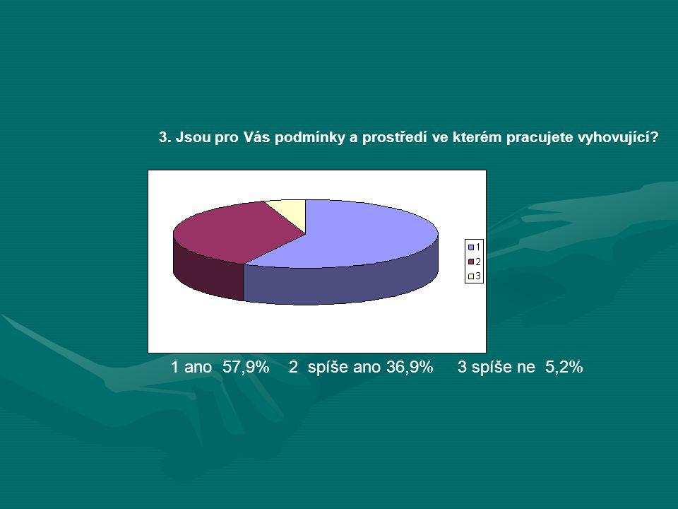3. Jsou pro Vás podmínky a prostředí ve kterém pracujete vyhovující? 1 ano 57,9% 2 spíše ano 36,9% 3 spíše ne 5,2%