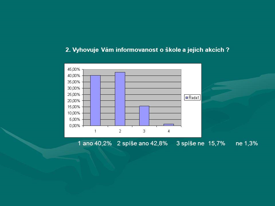 2. Vyhovuje Vám informovanost o škole a jejich akcích ? 1 ano 40,2% 2 spíše ano 42,8% 3 spíše ne 15,7% ne 1,3%