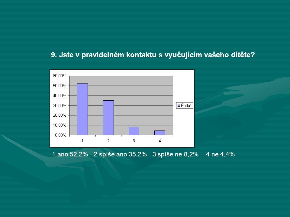 9. Jste v pravidelném kontaktu s vyučujícím vašeho dítěte? 1 ano 52,2% 2 spíše ano 35,2% 3 spíše ne 8,2% 4 ne 4,4%