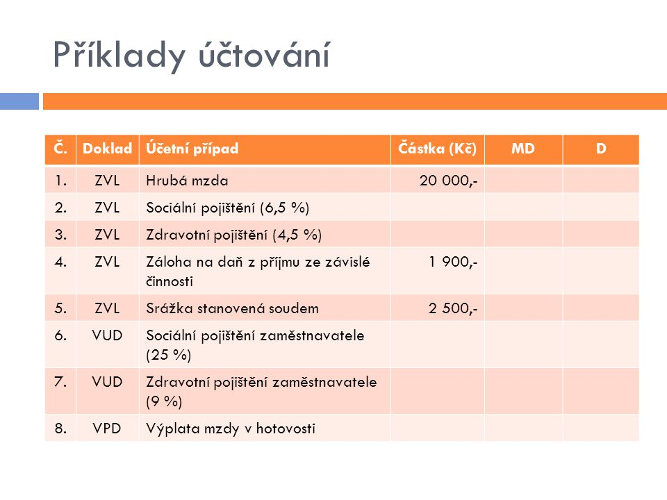 Příklady účtování Č.DokladÚčetní případČástka (Kč)MDD 1.ZVLHrubá mzda20 000,- 2.ZVLSociální pojištění (6,5 %) 3.ZVLZdravotní pojištění (4,5 %) 4.ZVLZá