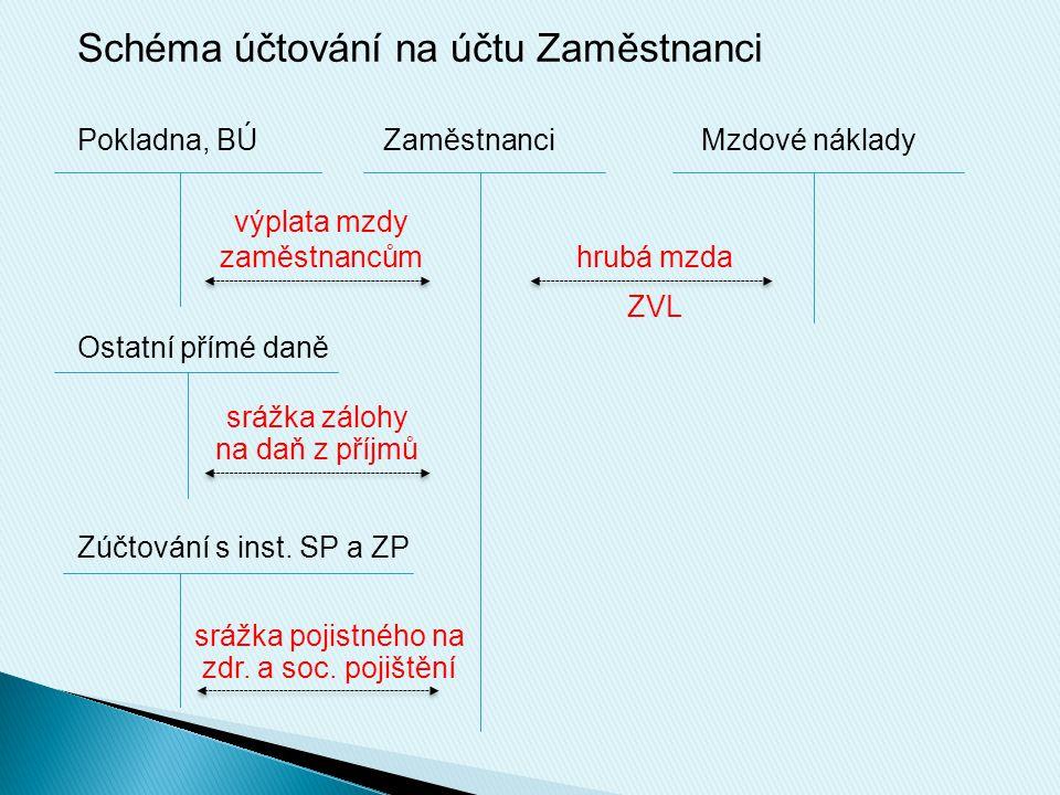 Schéma účtování na účtu Zaměstnanci Pokladna, BÚZaměstnanciMzdové náklady Ostatní přímé daně Zúčtování s inst.