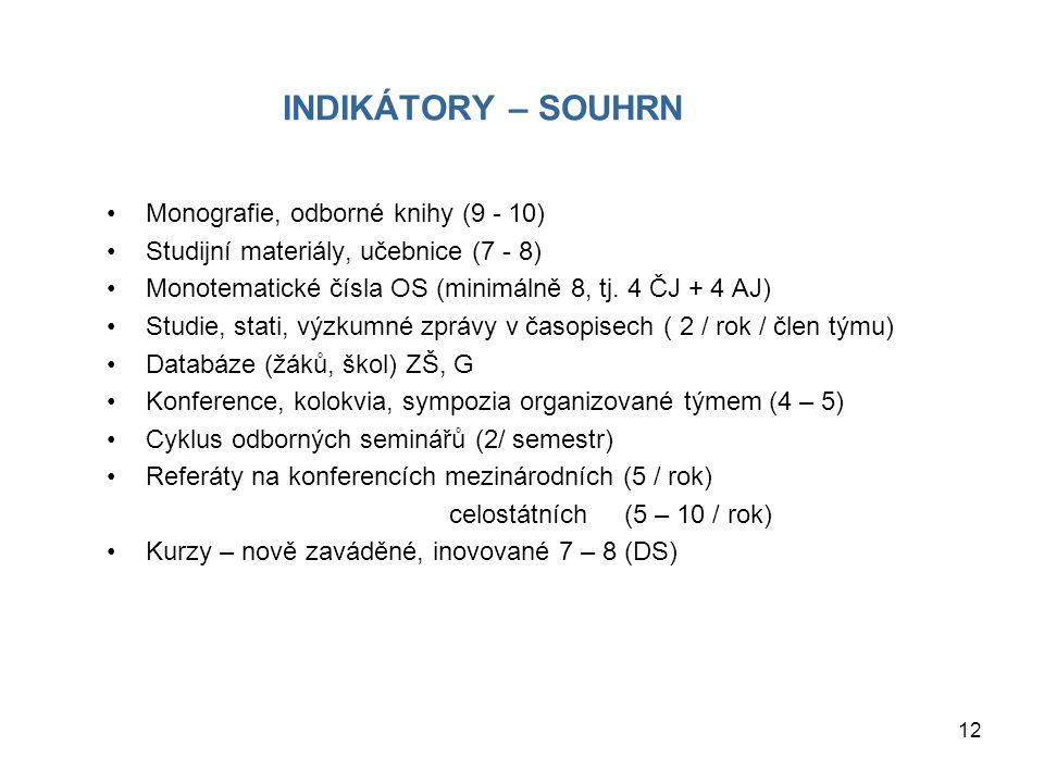 12 INDIKÁTORY – SOUHRN Monografie, odborné knihy (9 - 10) Studijní materiály, učebnice (7 - 8) Monotematické čísla OS (minimálně 8, tj. 4 ČJ + 4 AJ) S