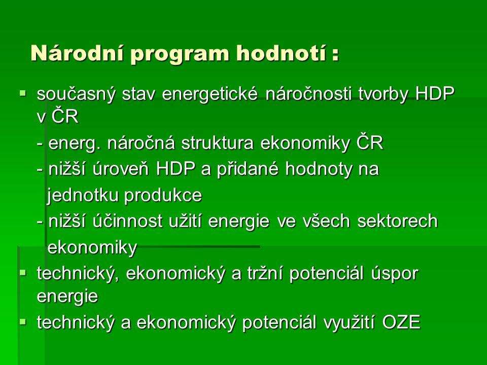 Národní program hodnotí :  současný stav energetické náročnosti tvorby HDP v ČR - energ. náročná struktura ekonomiky ČR - nižší úroveň HDP a přidané