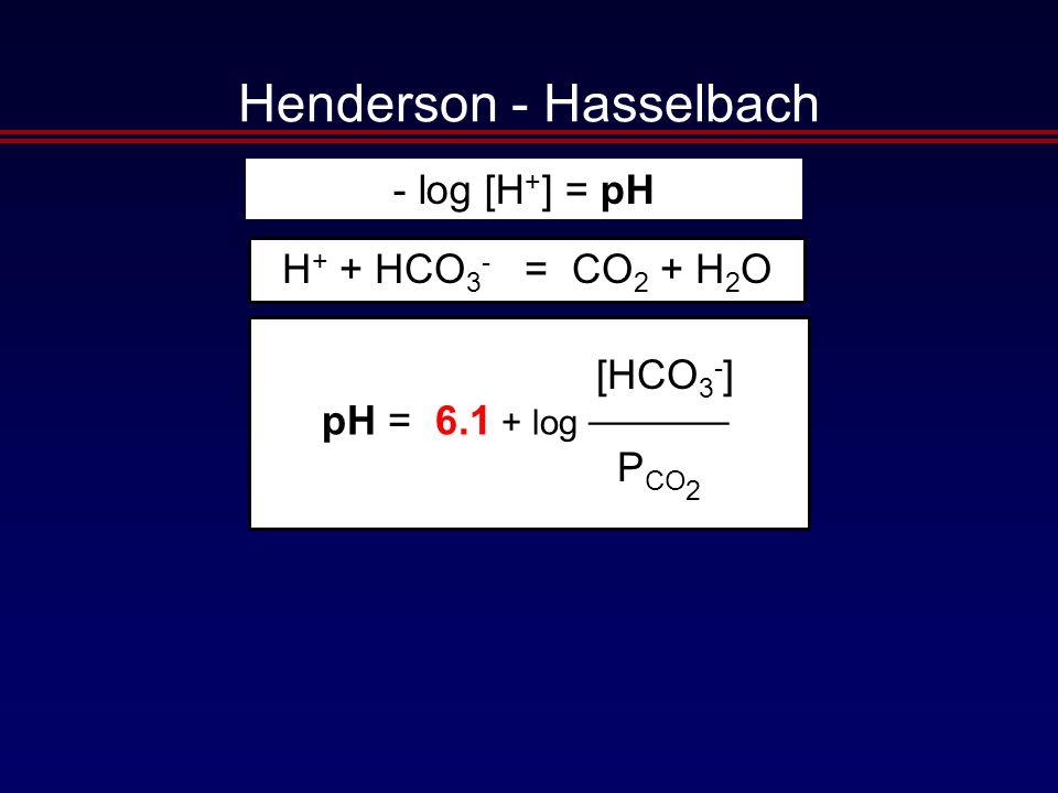 pH = 6.1 + log [HCO 3 - ] ———— P CO 2 H + + HCO 3 - = CO 2 + H 2 O - log [H + ] = pH Henderson - Hasselbach