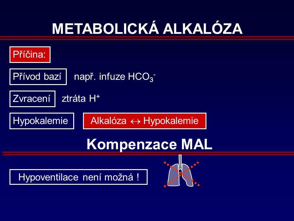 METABOLICKÁ ALKALÓZA Příčina: Přívod bazí Zvracení ztráta H + např.